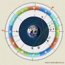 Персональный расширенный гороскоп